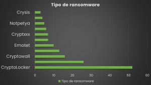 ransomware graf 7.1